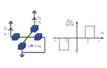 Quantum Hall effect in a superconducting device